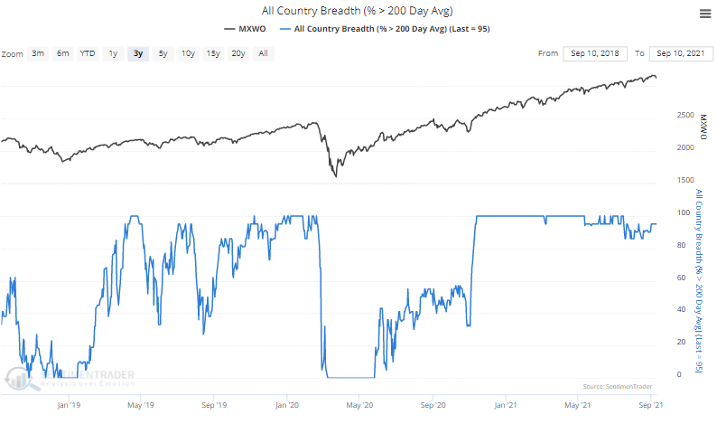 country indexes above 200 day moving average
