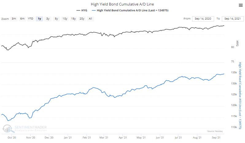 high yield junk bond advance decline line
