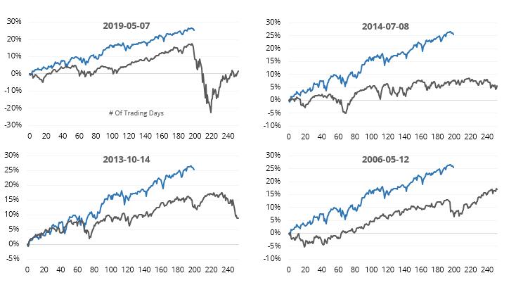 S&P 500 200 day analog correlations