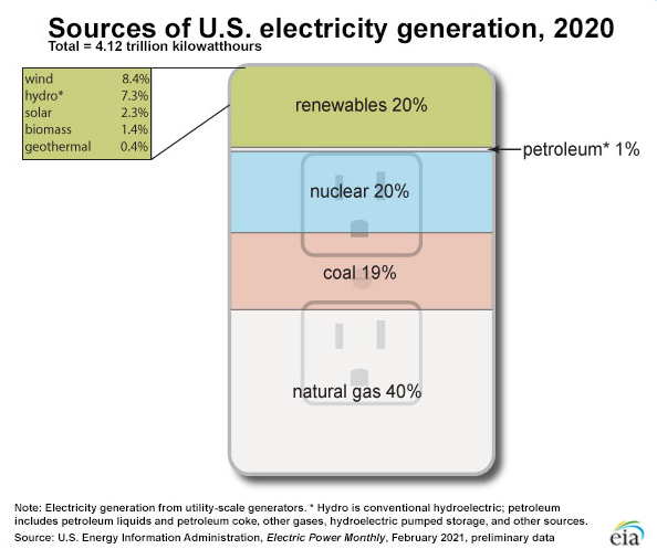 EIA natural gas as % of electricity generation