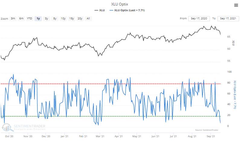 xlu utilities sentiment optimism index