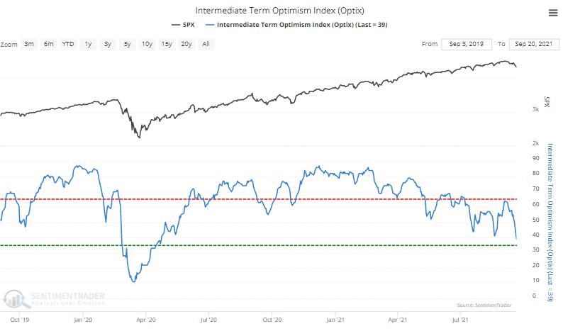 medium term sentiment optimism index