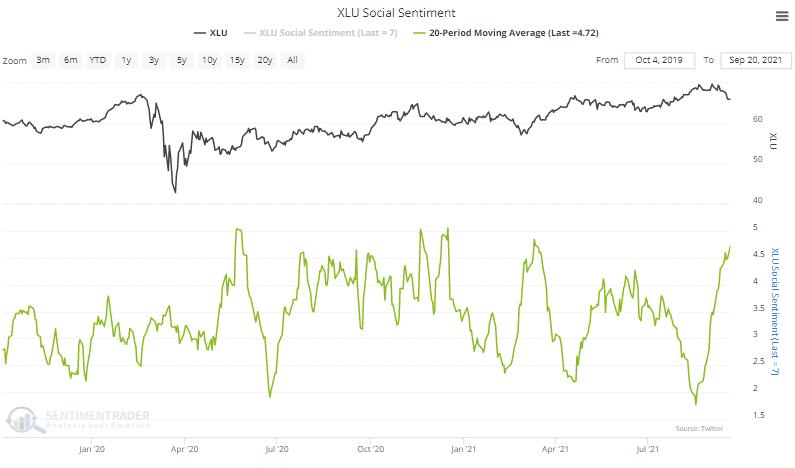 xlu utilities social sentiment twitter