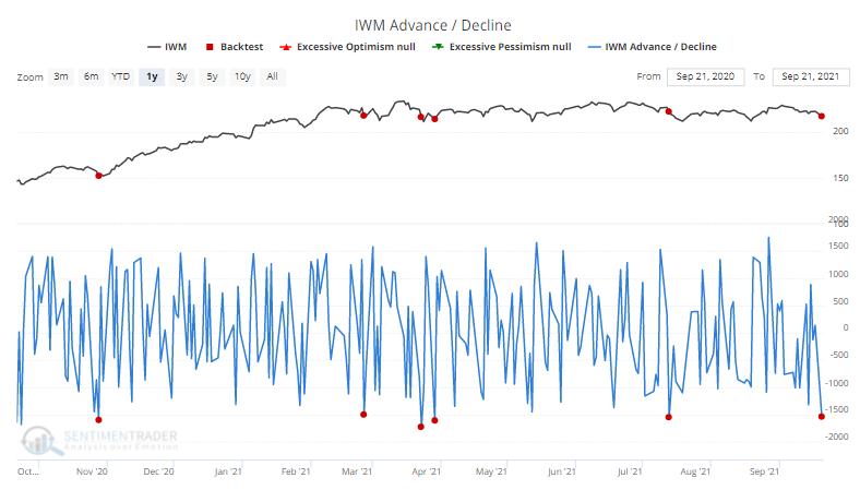 iwm russell 2000 small cap advance decline breadth