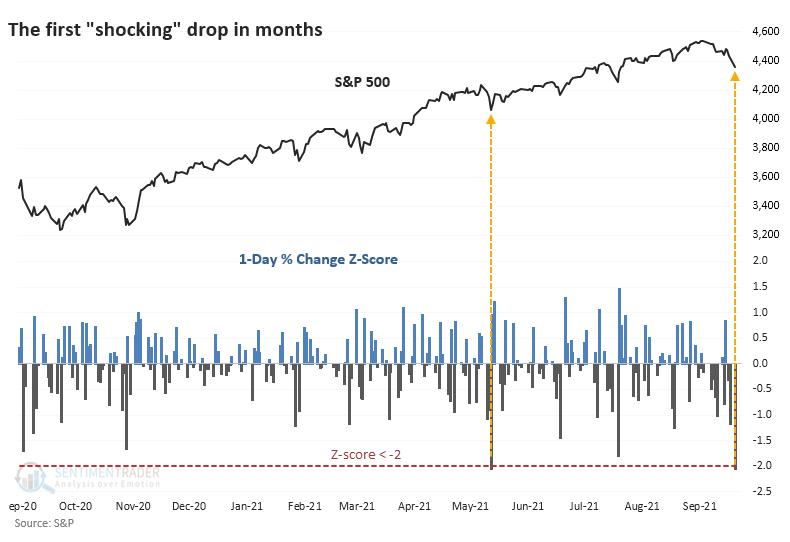 S&P 500 1 year z score