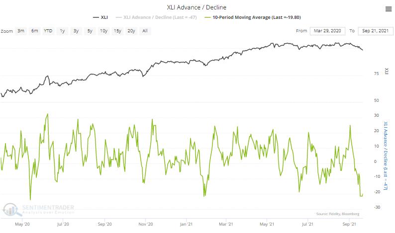 xli industrial advance decline line
