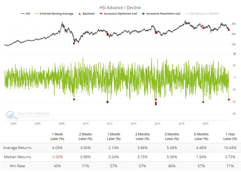 hang seng index advance decline