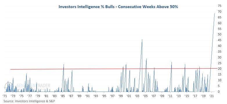 newsletter bulls above 50%