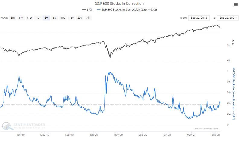 s&p 500 stocks in correction down 10%