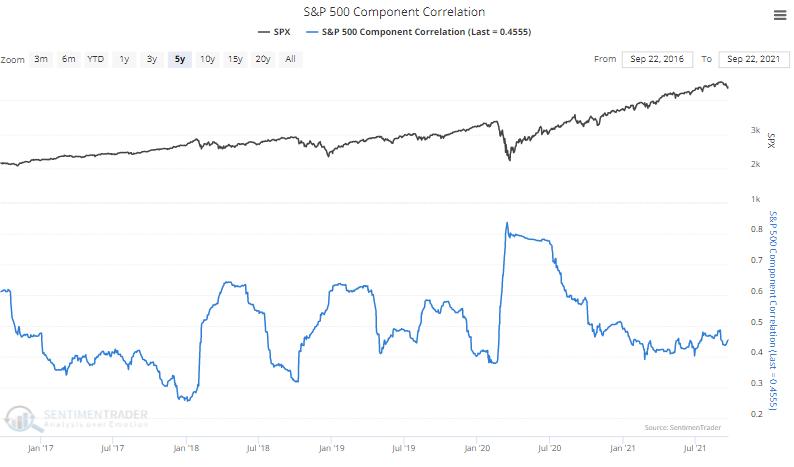 s&p 500 stock correlation