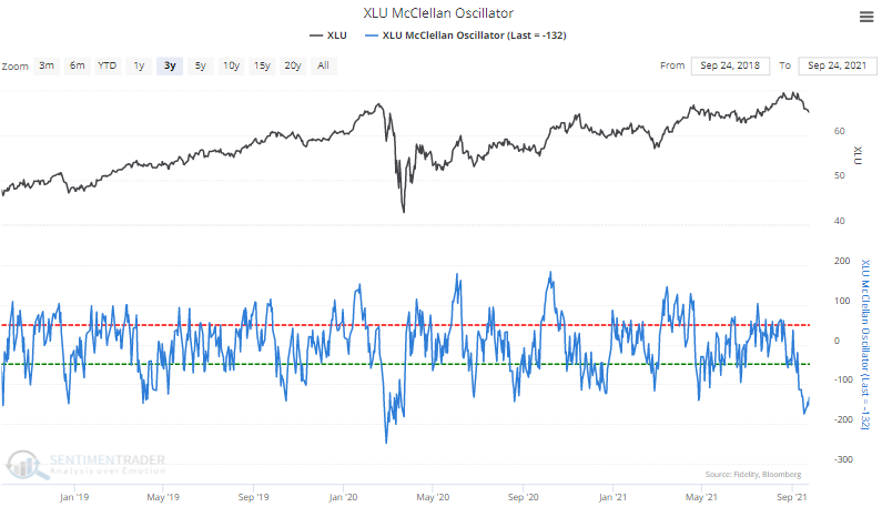 xlu utilities mcclellan oscillator
