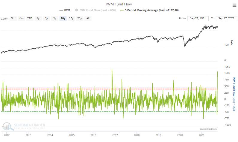 small cap iwm fund flow