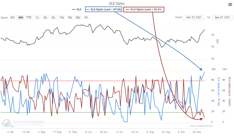 xle energy xlu utility sentiment optimism index