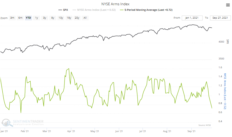 nyse arms index