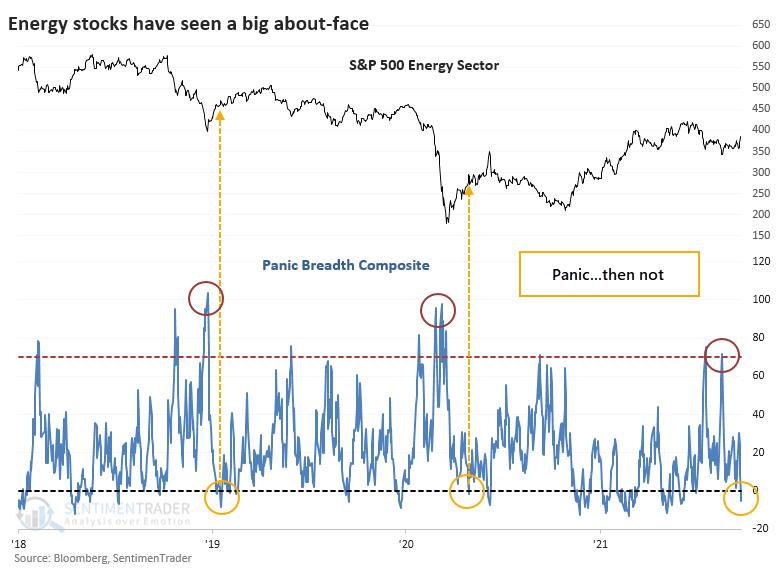 XLE energy stocks panic breadth
