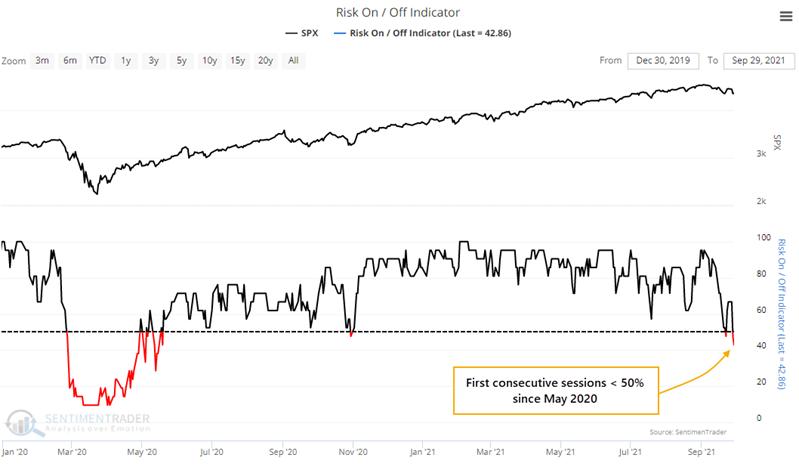 risk on risk off composite indicator