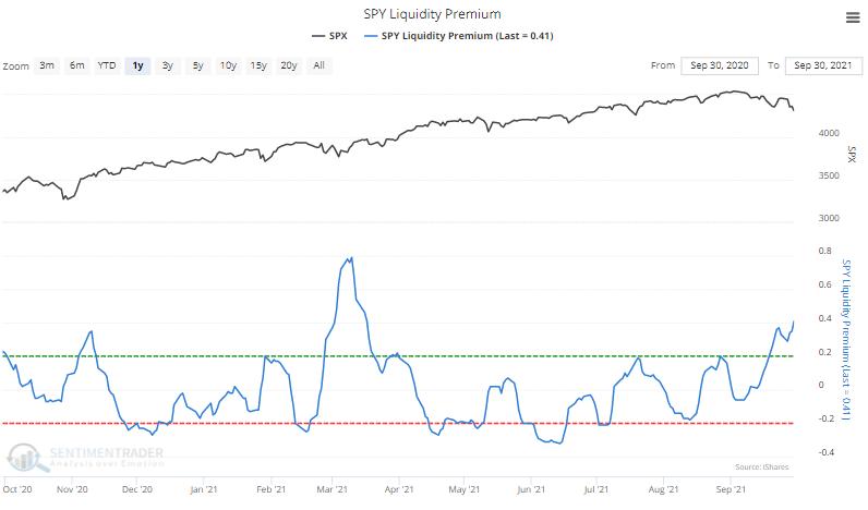 spy liquidity premium