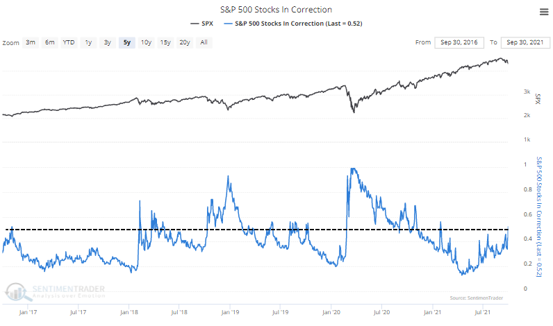 s&p 500 members in correction down 10%