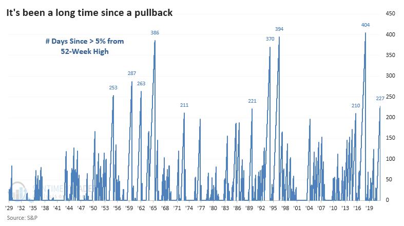 S&P 500 days since 5% pullback