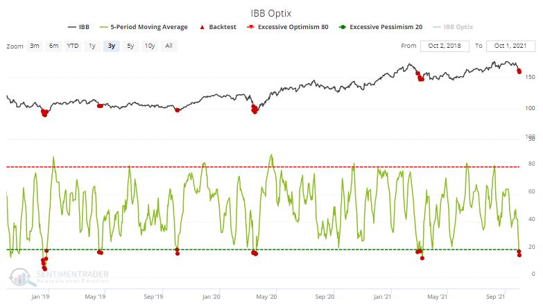 ibb biotech optimism index sentiment