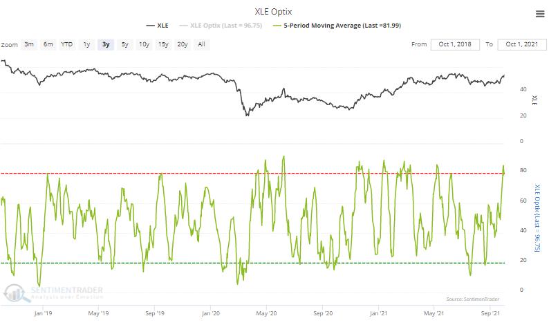 xle energy optimism index sentiment