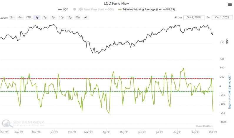 lqd bond fund outflow