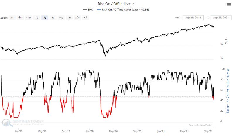 Risk on risk off indicator