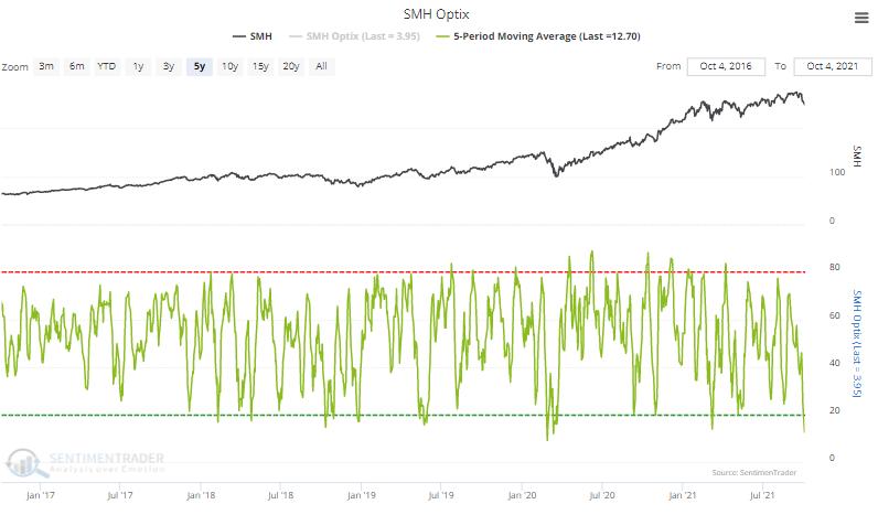 smh semiconductor optimism index sentiment