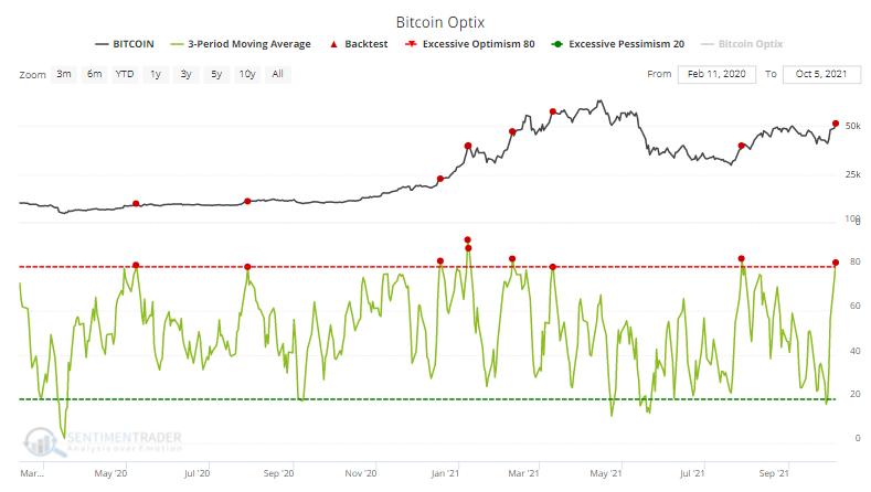 bitcoin sentiment optimism index