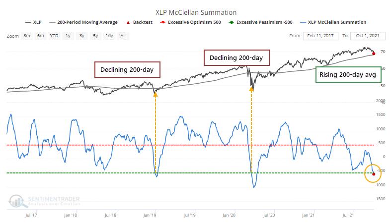 XLP Consumer Staples breadth McClellan Summation Index