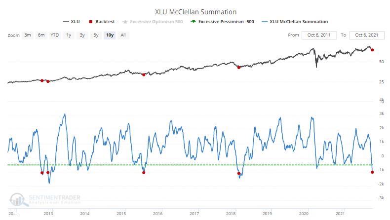 xlu utilities breadth mcclellan summation index