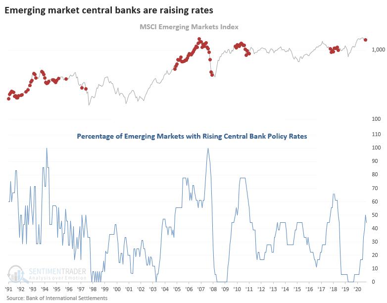percentage of emerging market central banks raising rates