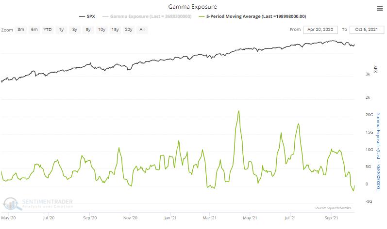 gamma exposure
