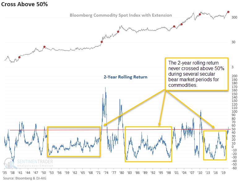 commodity rolling return
