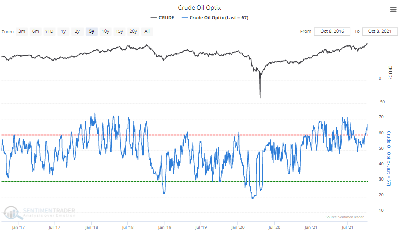 crude oil sentiment
