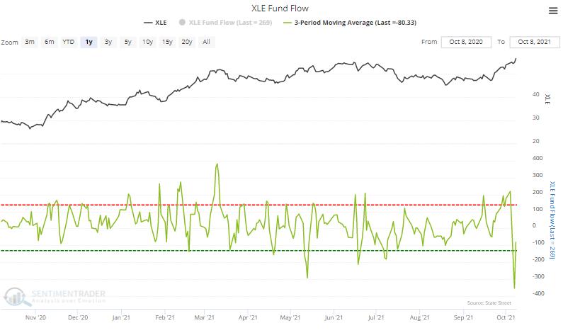 xle energy fund flow
