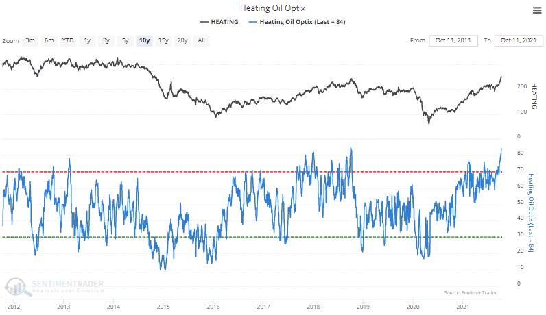 sentimiento del índice de optimismo del aceite de calefacción