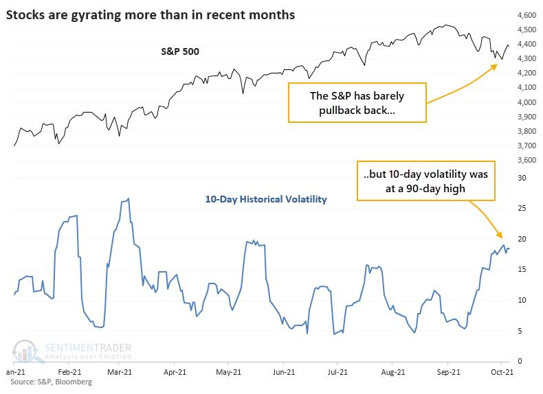 S&P 500 realized volatility