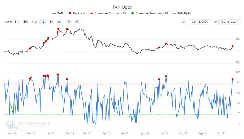 tan solar sentiment optimism index