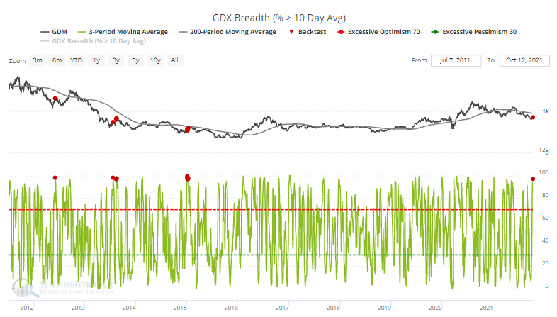 gdx members above 10 day moving average