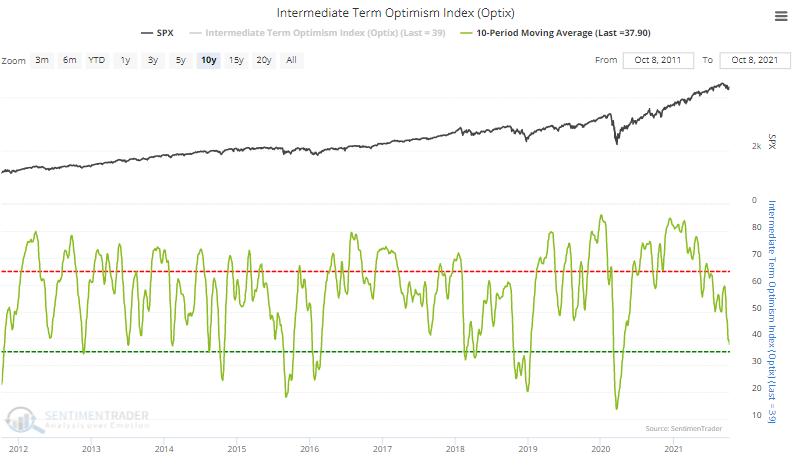 Stock optimism index sentiment