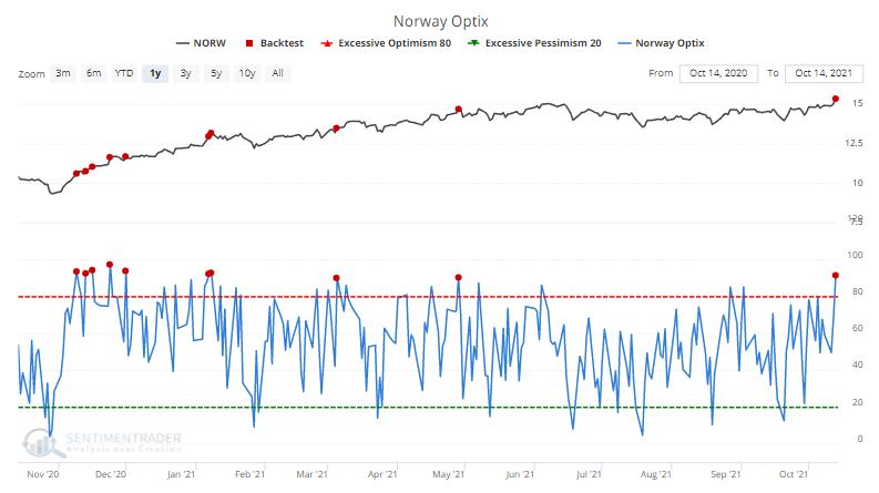 norway optimism index sentiment