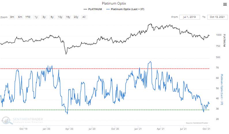 platinum sentiment optimism index