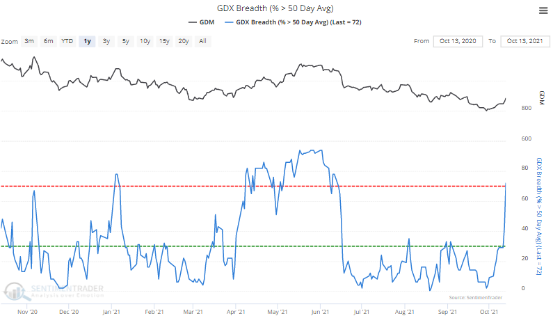 gdx gold miner members above 50 day moving average