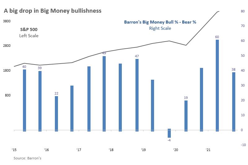 Barron's Big Money poll shows drop in optimism
