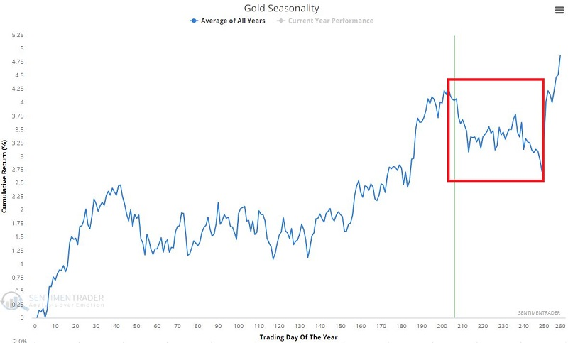 Gold seasonality is peaking