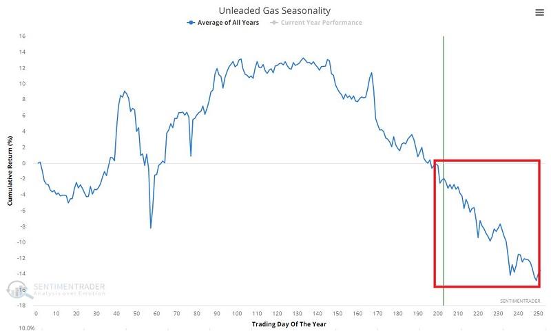 Unleaded gas seasonality is peaking