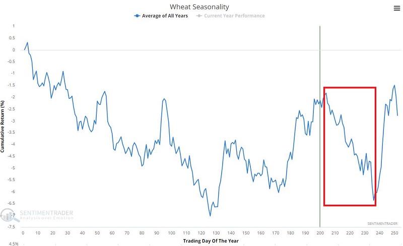 Wheat seasonality is peaking