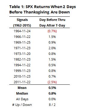 S&P returns heading into Thanksgiving