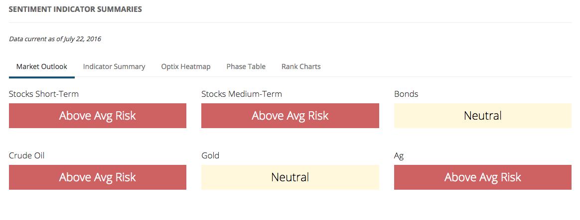 Market Outlook Risk Levels